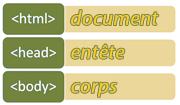 Les deux parties du document HTML